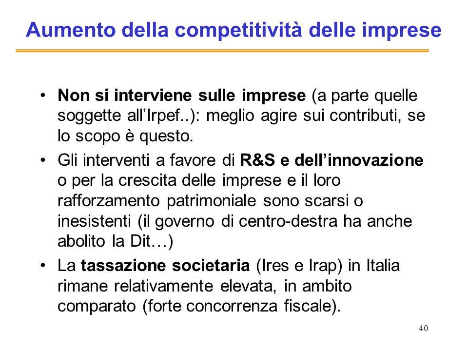 40 Aumento della competitività delle imprese Non si interviene sulle imprese (a parte quelle soggette allIrpef..): meglio agire sui contributi, se lo
