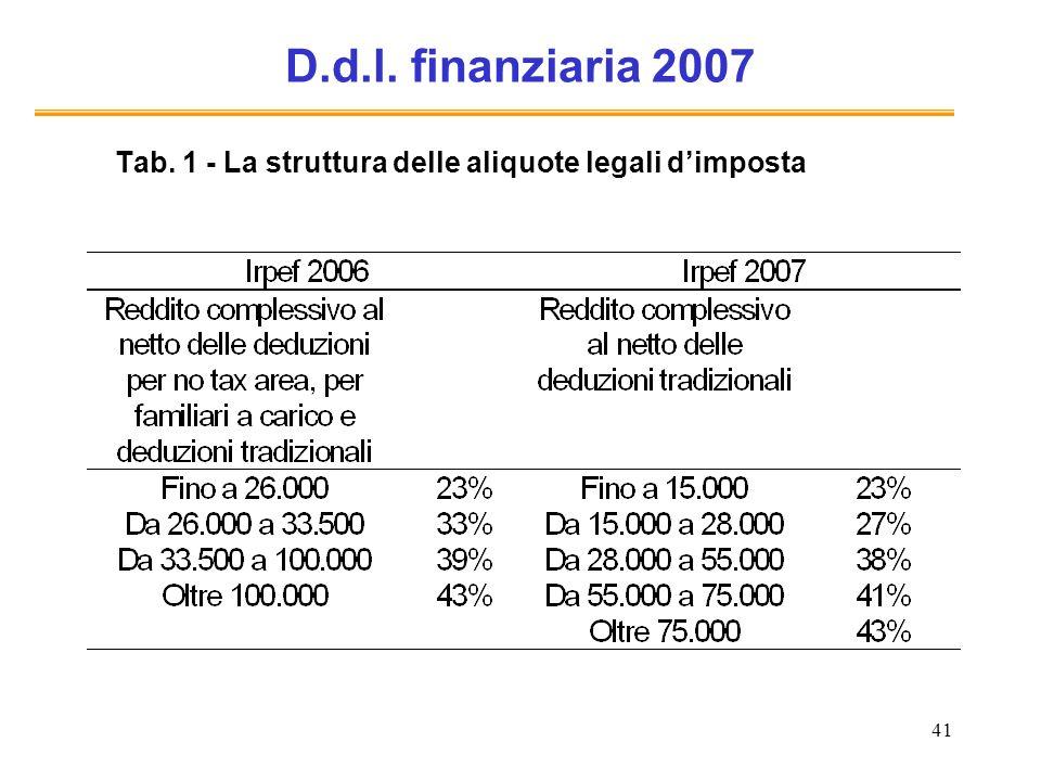 41 D.d.l. finanziaria 2007 Tab. 1 - La struttura delle aliquote legali dimposta