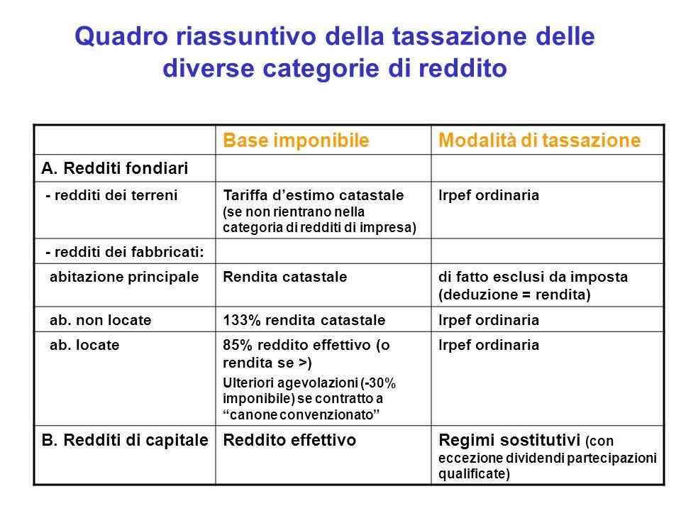 Quadro riassuntivo della tassazione delle diverse categorie di reddito Base imponibileModalità di tassazione A. Redditi fondiari - redditi dei terreni