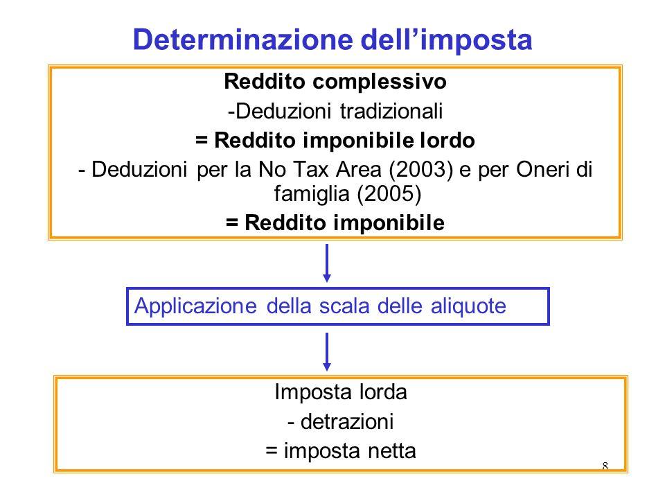 8 Determinazione dellimposta Reddito complessivo -Deduzioni tradizionali = Reddito imponibile lordo - Deduzioni per la No Tax Area (2003) e per Oneri