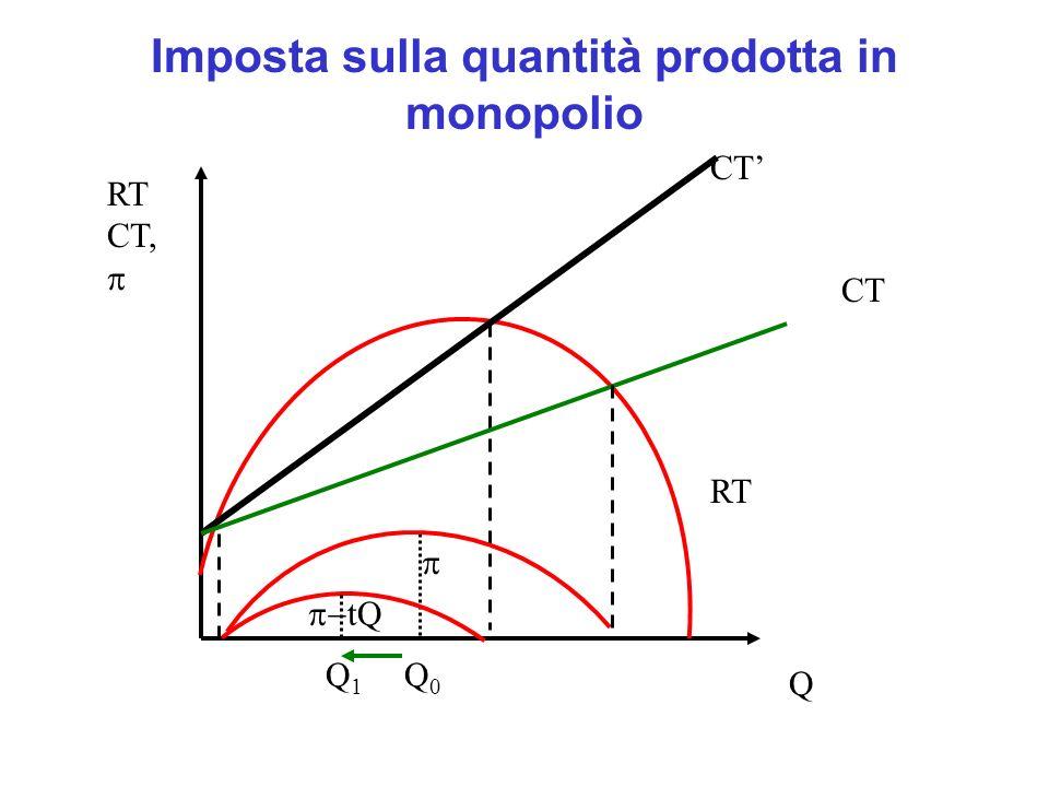 Imposta sulla quantità prodotta in monopolio CT RT CT, Q RT CT tQ Q0Q0 Q1Q1