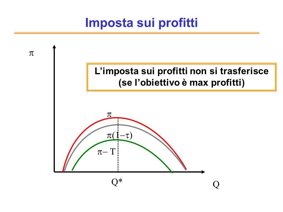 Imposta sui profitti Q Q* Limposta sui profitti non si trasferisce (se lobiettivo è max profitti)