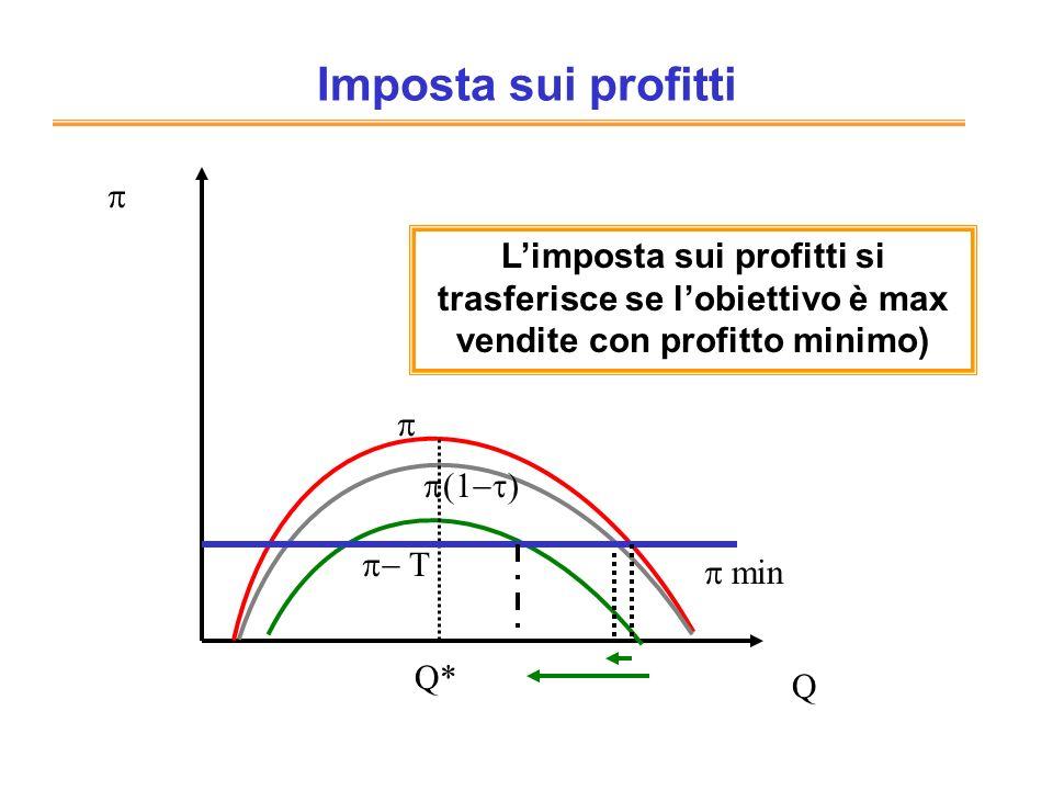 Imposta sui profitti Q Q* Limposta sui profitti si trasferisce se lobiettivo è max vendite con profitto minimo) min