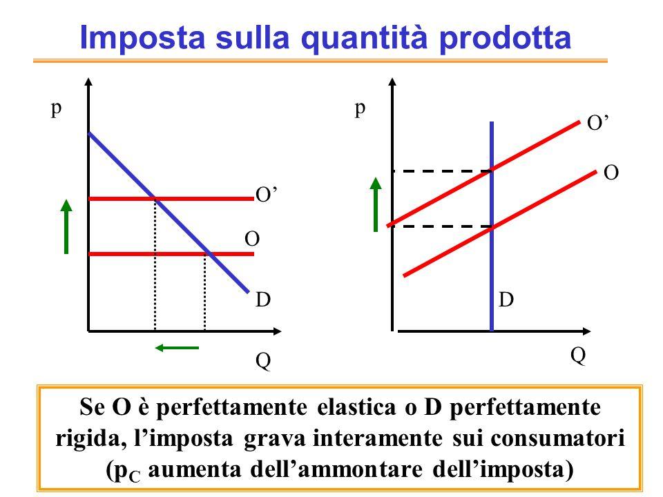 Imposta sulla quantità prodotta D O O Q p Q p D O O Se O è perfettamente elastica o D perfettamente rigida, limposta grava interamente sui consumatori