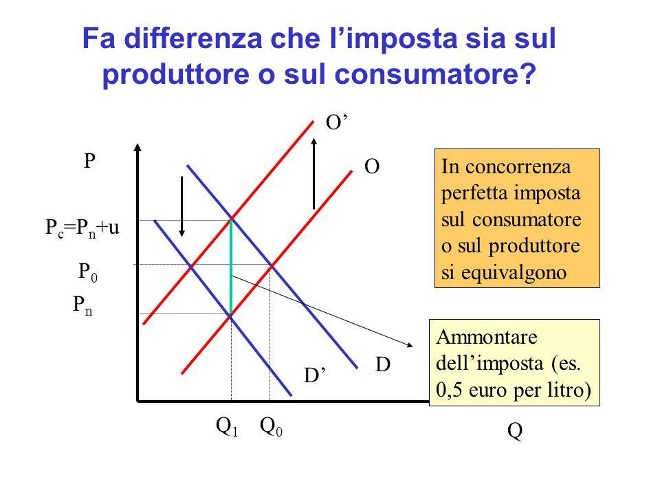 Fa differenza che limposta sia sul produttore o sul consumatore? P Q D D O O P0P0 P c =P n +u PnPn In concorrenza perfetta imposta sul consumatore o s