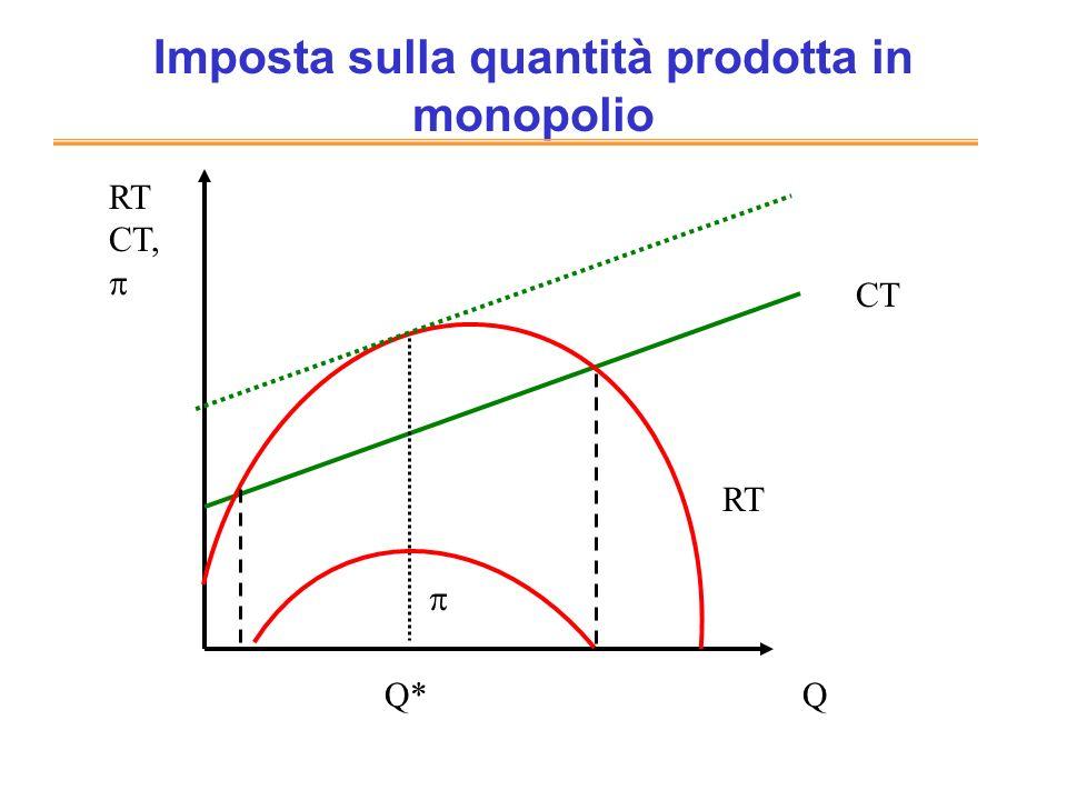 Imposta sulla quantità prodotta in monopolio CT RT CT, Q RT Q*