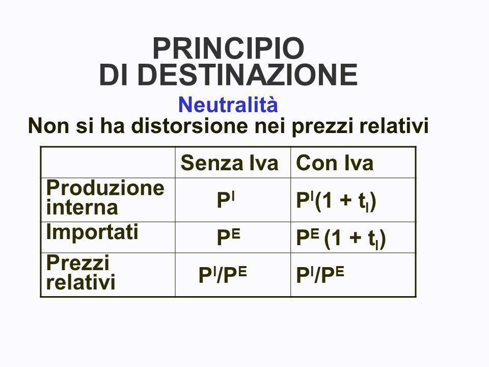 PRINCIPIO DI DESTINAZIONE Neutralità Non si ha distorsione nei prezzi relativi Senza IvaCon Iva Produzione interna P I P I (1 + t I ) Importati P E P E (1 + t I ) Prezzi relativi P I /P E