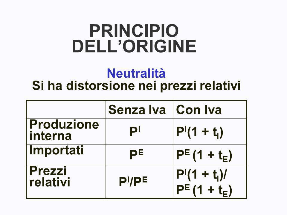 PRINCIPIO DELLORIGINE Neutralità Si ha distorsione nei prezzi relativi Senza IvaCon Iva Produzione interna P I P I (1 + t I ) Importati P E P E (1 + t E ) Prezzi relativi P I /P E P I (1 + t I )/ P E (1 + t E )