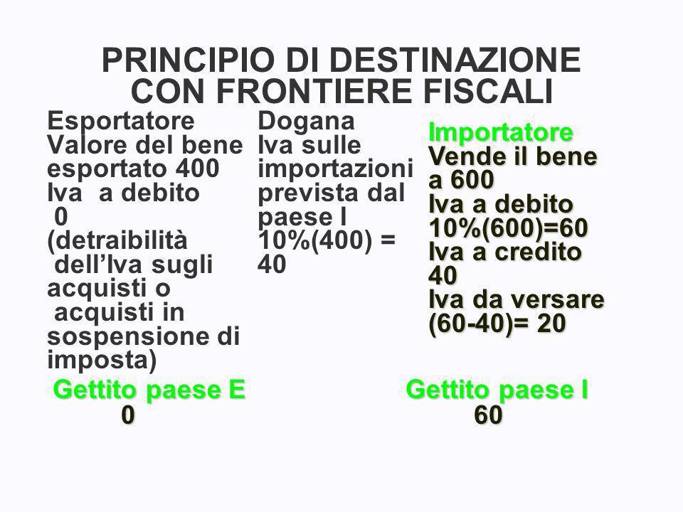 PRINCIPIO DI DESTINAZIONE CON FRONTIERE FISCALI Esportatore Valore del bene esportato 400 Iva a debito 0 (detraibilità dellIva sugli acquisti o acquisti in sospensione di imposta) Dogana Iva sulle importazioni prevista dal paese I 10%(400) = 40 Importatore Vende il bene a 600 Iva a debito 10%(600)=60 Iva a credito 40 Iva da versare (60-40)= 20 Gettito paese E 0 Gettito paese I 60