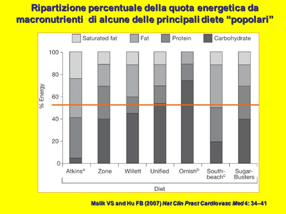 Malik VS and Hu FB (2007) Nat Clin Pract Cardiovasc Med 4: 34–41 Ripartizione percentuale della quota energetica da macronutrienti di alcune delle pri