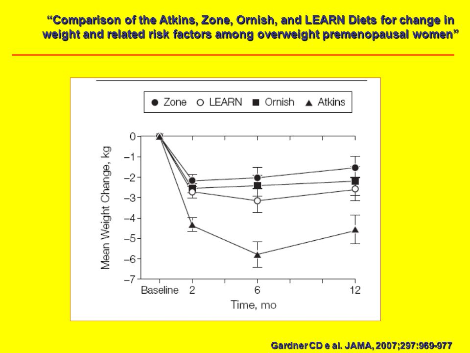 Comparison of the Atkins, Zone, Ornish, and LEARN Diets for change in weight and related risk factors among overweight premenopausal women Gardner CD