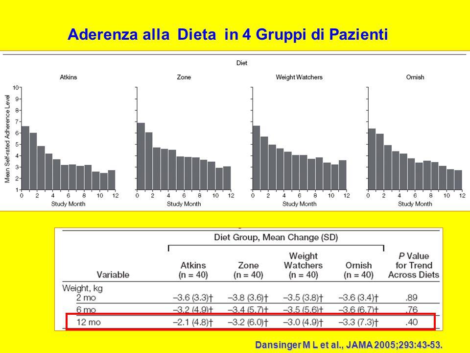 Aderenza alla Dieta in 4 Gruppi di Pazienti Dansinger M L et al., JAMA 2005;293:43-53.