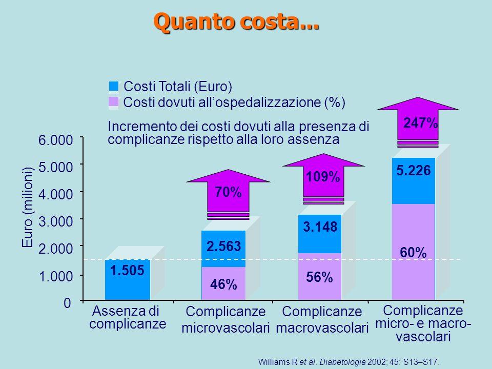 Williams R et al. Diabetologia 2002; 45: S13–S17. Quanto costa... 0 1.000 2.000 3.000 4.000 5.000 6.000 Assenza di complicanze Complicanze microvascol