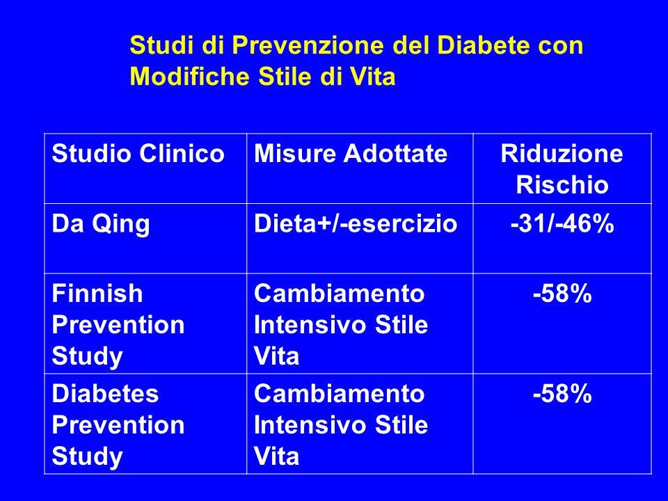 Studio ClinicoMisure AdottateRiduzione Rischio Da QingDieta+/-esercizio-31/-46% Finnish Prevention Study Cambiamento Intensivo Stile Vita -58% Diabete