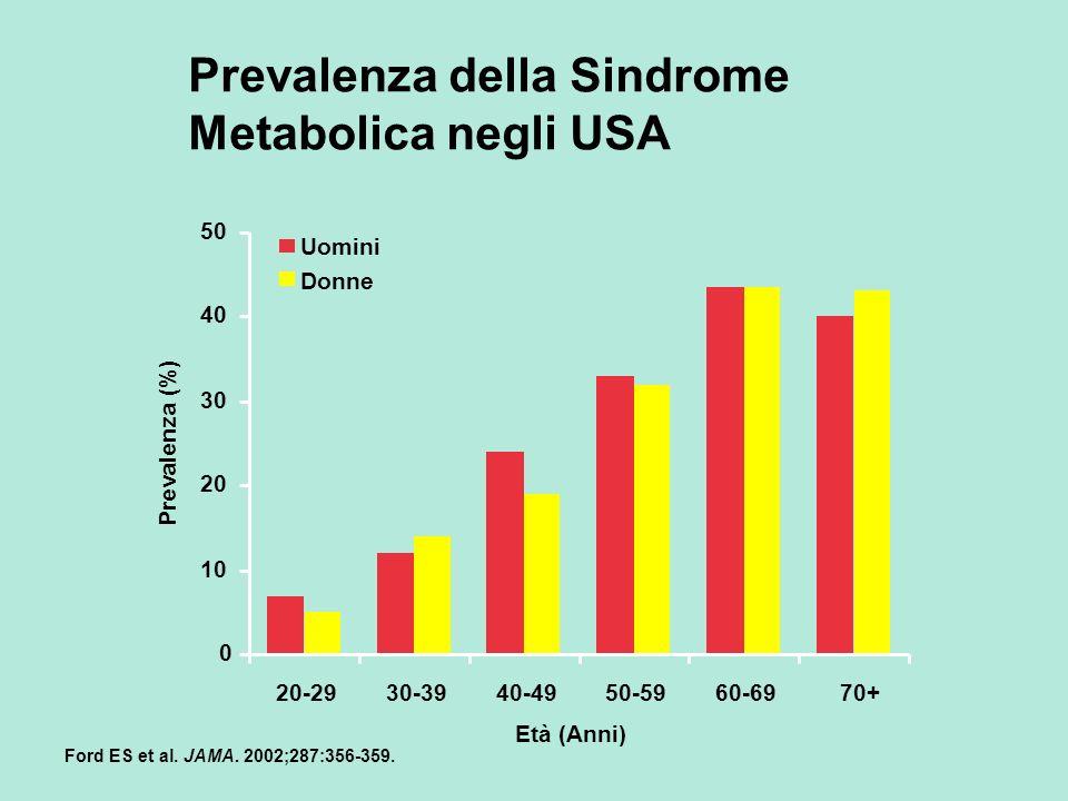 Prevalenza della Sindrome Metabolica negli USA Ford ES et al. JAMA. 2002;287:356-359. Prevalenza (%) Età (Anni) 0 10 20 30 40 50 20-2930-3940-4950-596