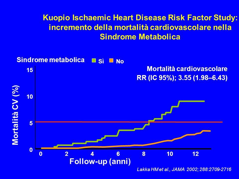 Lakka HM et al., JAMA 2002; 288:2709-2716 Kuopio Ischaemic Heart Disease Risk Factor Study: incremento della mortalità cardiovascolare nella Sindrome
