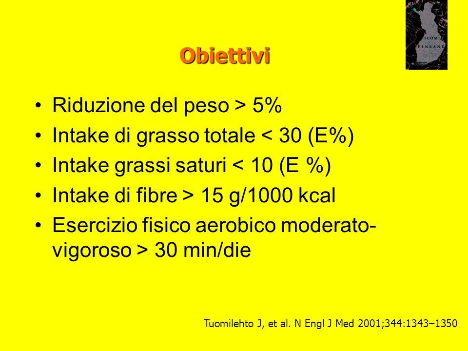 Obiettivi Riduzione del peso > 5% Intake di grasso totale < 30 (E%) Intake grassi saturi < 10 (E %) Intake di fibre > 15 g/1000 kcal Esercizio fisico