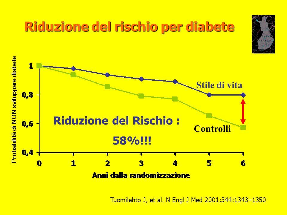 Riduzione del rischio per diabete Stile di vita Controlli Riduzione del Rischio : 58%!!! Tuomilehto J, et al. N Engl J Med 2001;344:1343–1350 Probabil