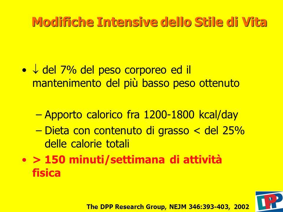 Modifiche Intensive dello Stile di Vita del 7% del peso corporeo ed il mantenimento del più basso peso ottenuto –Apporto calorico fra 1200-1800 kcal/d