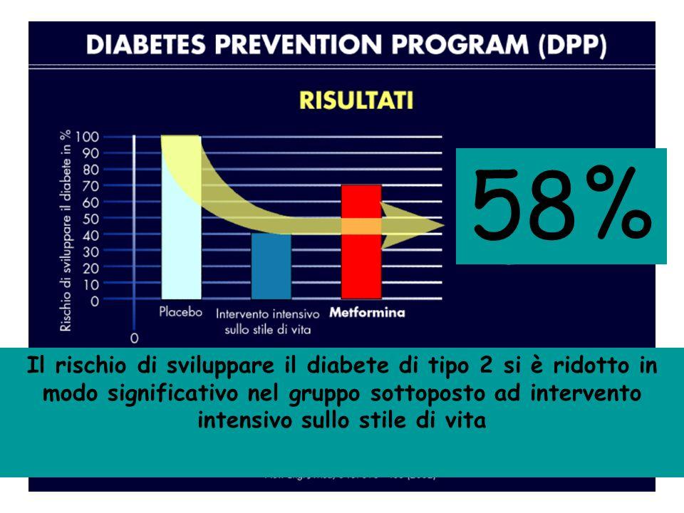 58% Il rischio di sviluppare il diabete di tipo 2 si è ridotto in modo significativo nel gruppo sottoposto ad intervento intensivo sullo stile di vita