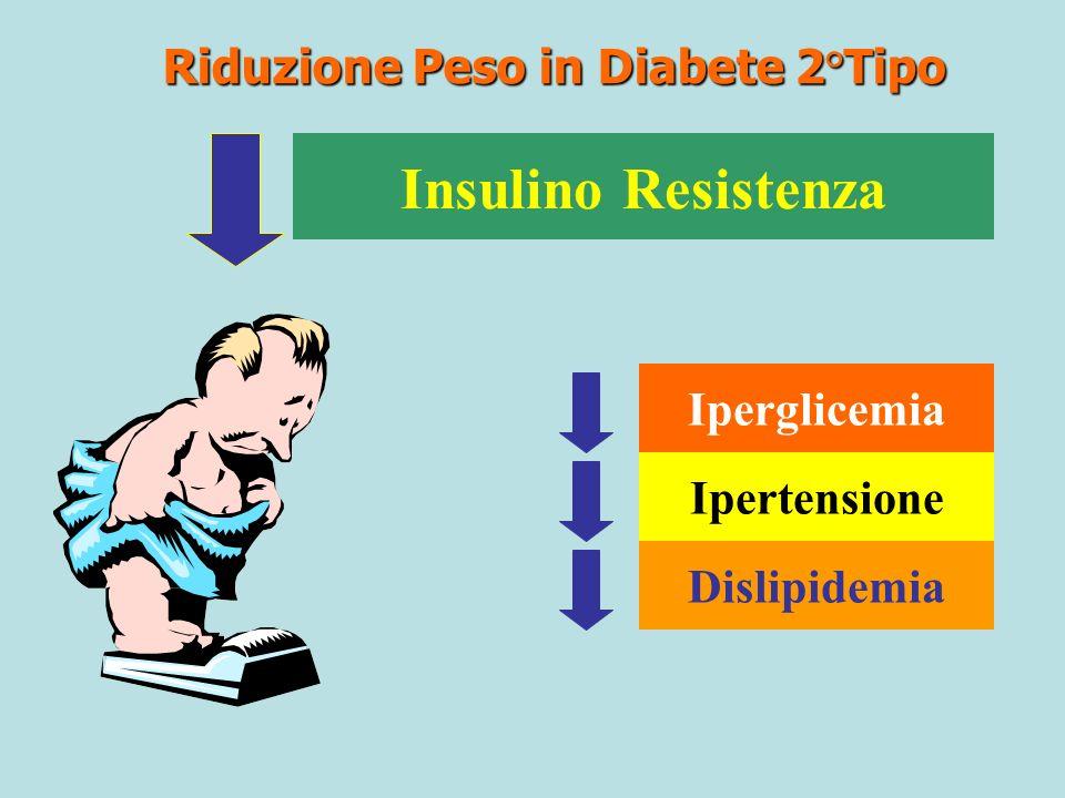 Riduzione Peso in Diabete 2°Tipo Insulino Resistenza Iperglicemia Ipertensione Dislipidemia