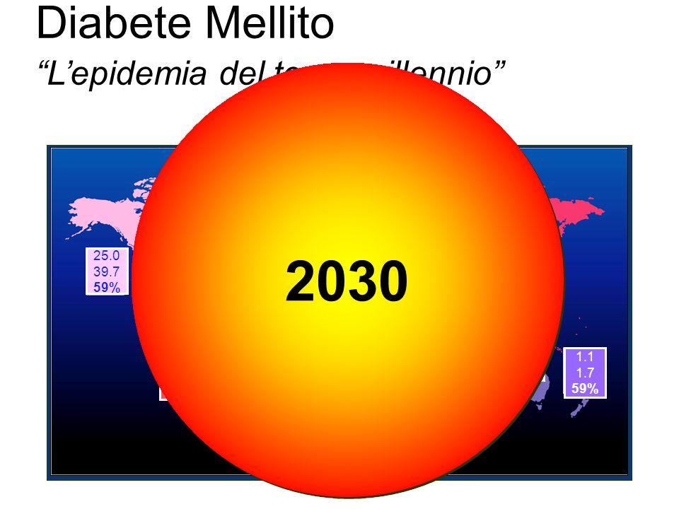 I pazienti diabetici hanno, rispetto ai soggetti non diabetici, un rischio 2-4 volte maggiore di sviluppare cardiopatia ischemica(Angina, Infarto miocardico), scompenso cardiaco, eventi cerebrovascolari acuti e vasculopatia periferica La malattia cardiovascolare, nel complesso, rappresenta la principale causa di morte (circa l80%) nei pazienti diabetici Therapy for diabetes mellitus and related disorders 2004, 241-246, ADA eds