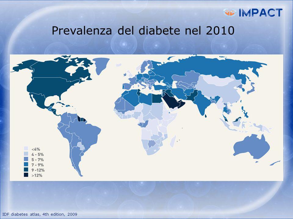 IDF diabetes atlas, 4th edition, 2009 20102030 Numero tot di persone con diabete (age 20-79) 285 millioni438 millioni Prevalenza di diabete (anni 20-79) 6.6 %7.8 % Prevalenza del diabete nel 2030