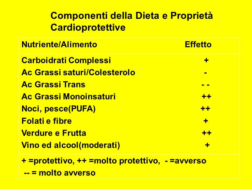 Nutriente/Alimento Effetto Carboidrati Complessi + Ac Grassi saturi/Colesterolo - Ac Grassi Trans - - Ac Grassi Monoinsaturi ++ Noci, pesce(PUFA) ++ F