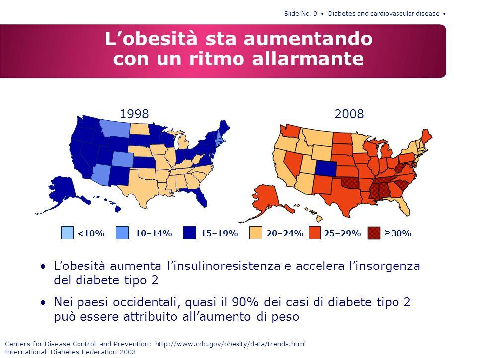 Slide No. 9 Diabetes and cardiovascular disease 19982008 Lobesità sta aumentando con un ritmo allarmante Lobesità aumenta linsulinoresistenza e accele