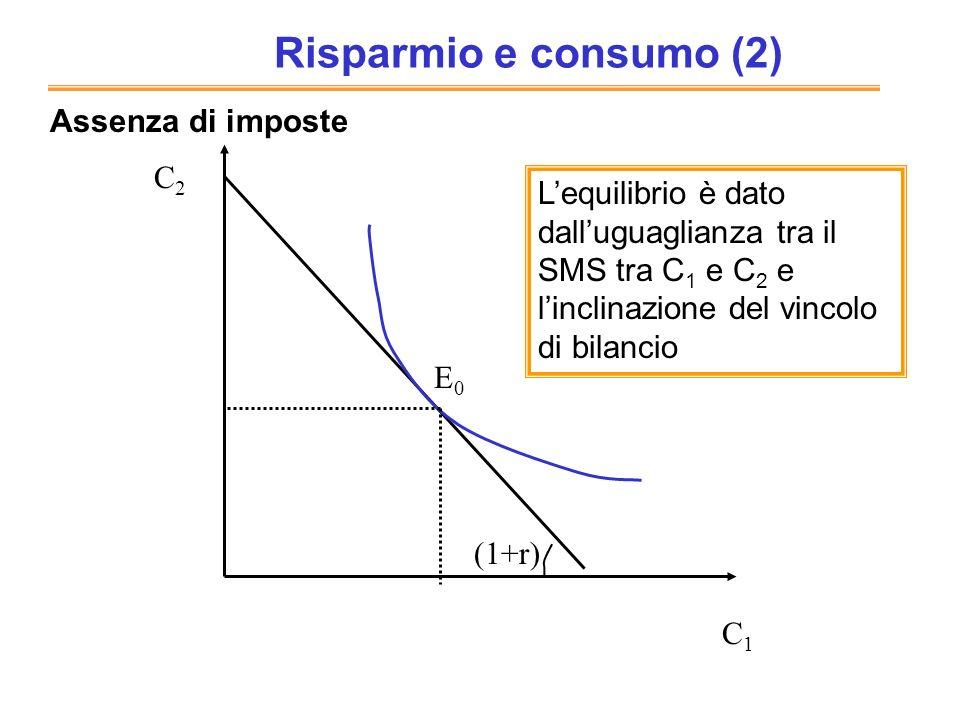 E0E0 C1C1 C2C2 Assenza di imposte Lequilibrio è dato dalluguaglianza tra il SMS tra C 1 e C 2 e linclinazione del vincolo di bilancio (1+r) Risparmio