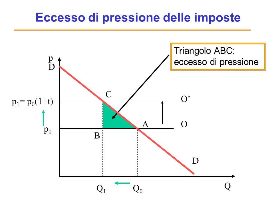 Eccesso di pressione Riduzione surplus del consumatore: da Dp 0 A a Dp 1 C = p 0 p 1 AC Gettito per lo stato: p 0 p 1 BC Eccesso di pressione: p 0 p 1 AC -p 0 p 1 BC ABC =1/2 P Q=1/2Et 2 PQ NB: E=( Q/Q)/( P/P) da cui Q= EQ P/ P P=p 1 - p 0 =tp