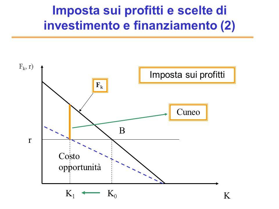 Imposta sui profitti e scelte di investimento e finanziamento (2) K F k, r) FkFk Costo opportunità K0K0 r B Imposta sui profitti K1K1 Cuneo