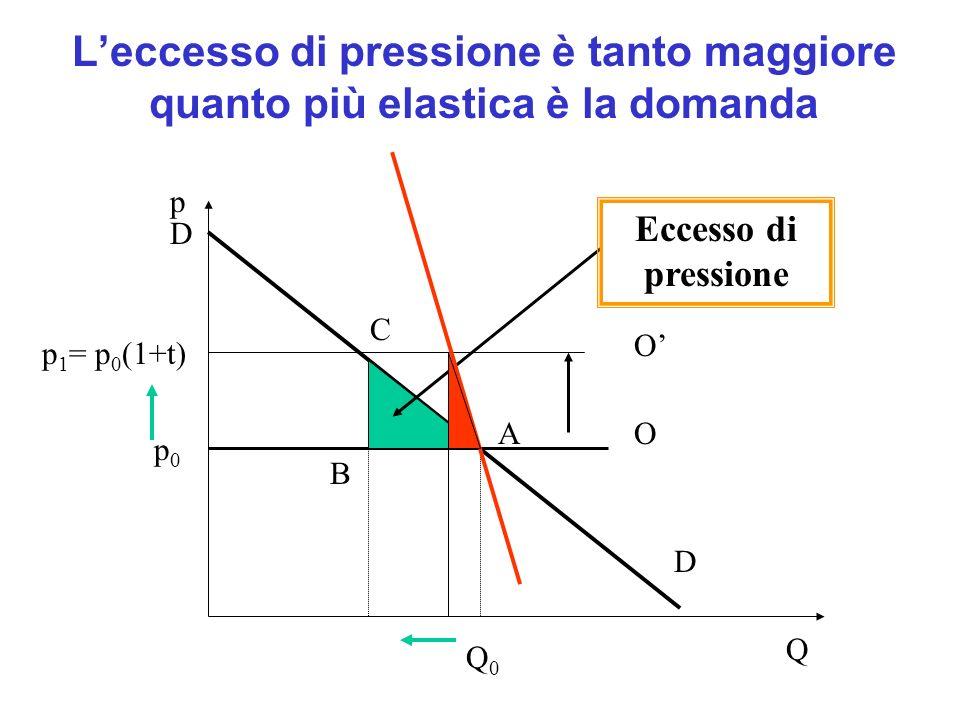 Leccesso di pressione dipende dallaliquota: se t raddoppia EP quadruplica Q p D O p0p0 Q0Q0 p 1 = p 0 (1+t) O Eccesso di pressione D C A B p 1 = p 0 (1+2t)