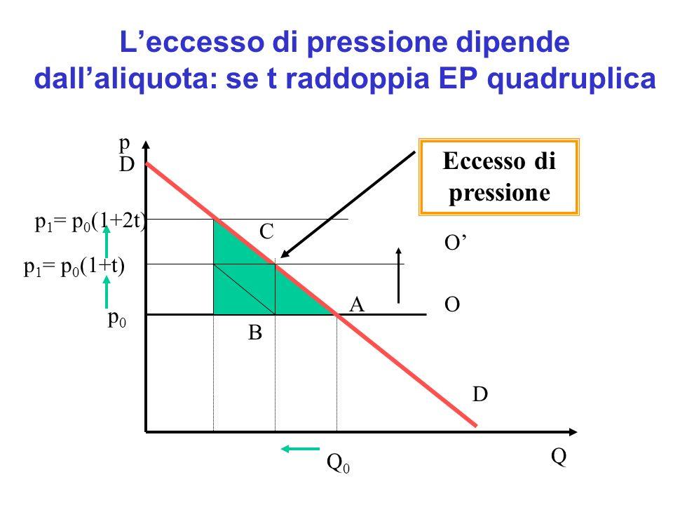 Esempio/domanda La domanda (inversa) del bene x è rappresentata dalla funzione p = 10-2Q, dove p è il prezzo del bene e Q la quantità domandata.