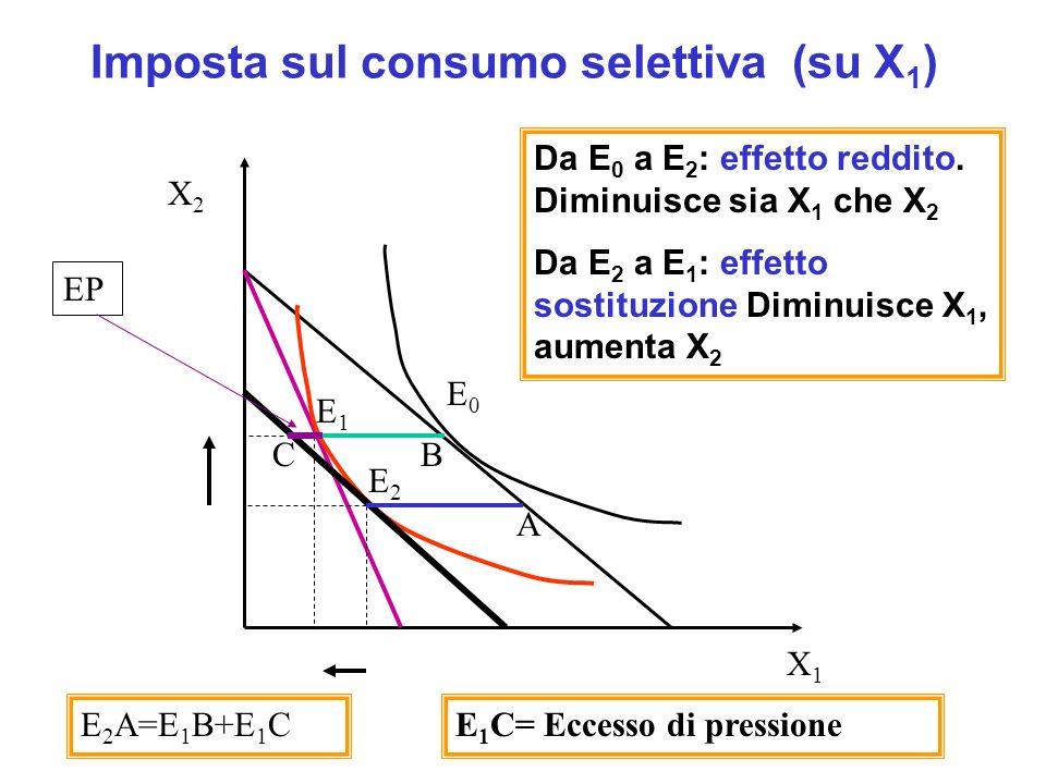 Imposte dirette o indirette generali: spostano in modo parallelo vincolo bilancio (solo effetto reddito) Imposta sul reddito: R-T=P 1 X 1 +P 2 X 2 X 2 = (R-T)/P 2 -(P 1 /P 2 )X 1 Imposta generale sul consumo: R=P 1 (1+t)X 1 +P 2 (1+t) X 2 X 2 = (R)/P 2 (1+t) -(P 1 /P 2 )X 1