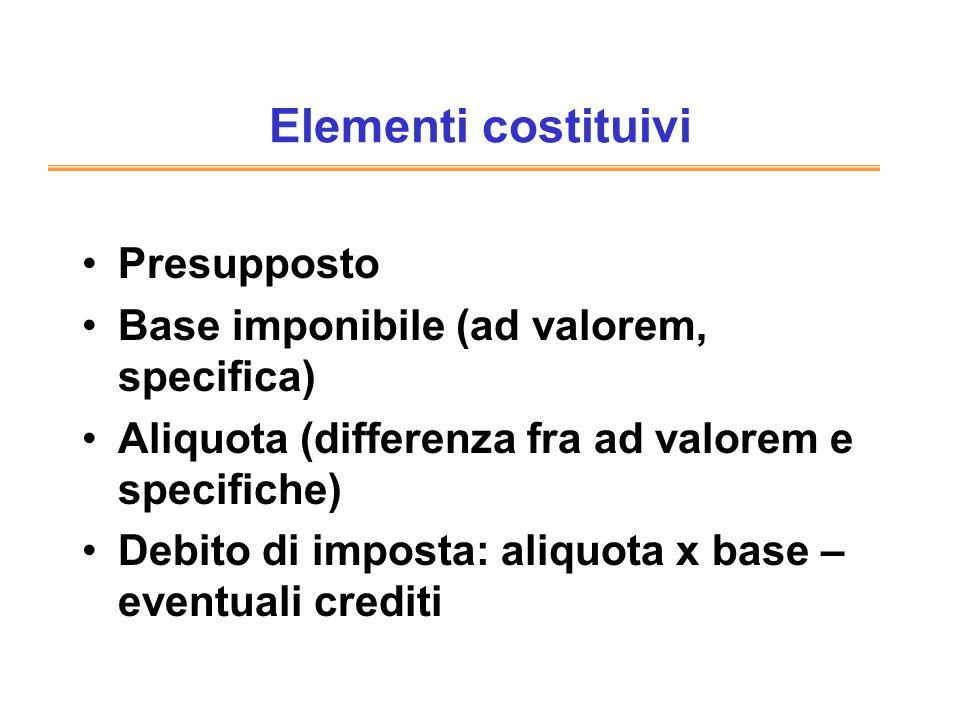 Elementi costituivi Presupposto Base imponibile (ad valorem, specifica) Aliquota (differenza fra ad valorem e specifiche) Debito di imposta: aliquota