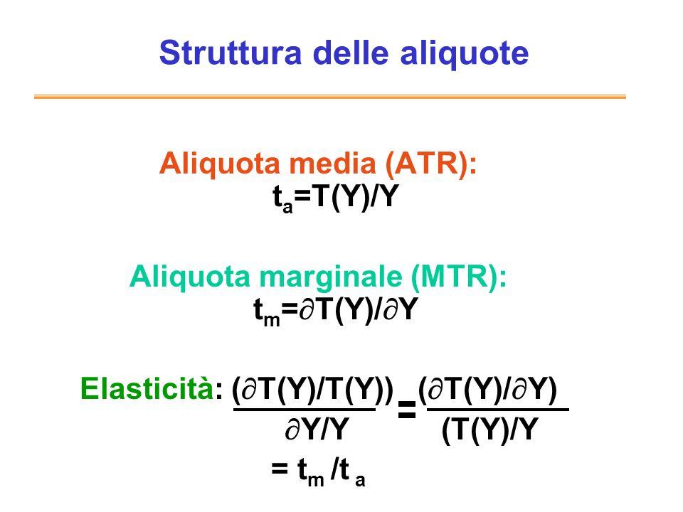 Struttura delle aliquote Aliquota media (ATR): t a =T(Y)/Y Aliquota marginale (MTR): t m = T(Y)/ Y Elasticità: ( T(Y)/T(Y)) ( T(Y)/ Y) Y/Y (T(Y)/Y = t