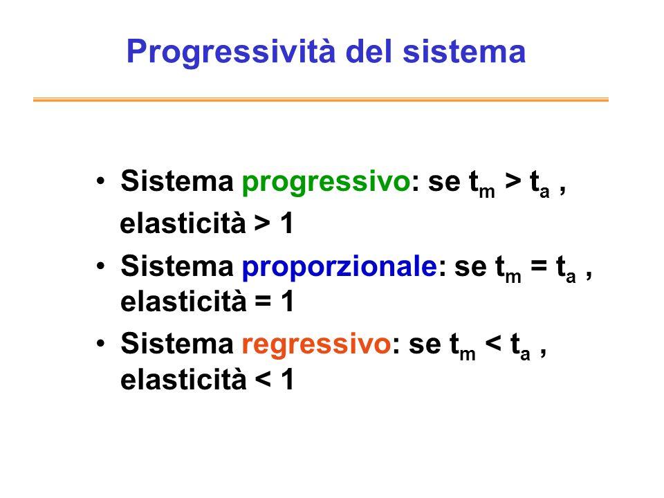 Progressività del sistema Sistema progressivo: se t m > t a, elasticità > 1 Sistema proporzionale: se t m = t a, elasticità = 1 Sistema regressivo: se