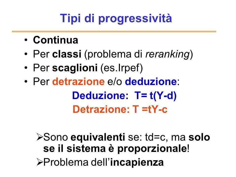 Tipi di progressività Continua Per classi (problema di reranking) Per scaglioni (es.Irpef) Per detrazione e/o deduzione: Deduzione: T= t(Y-d) Detrazio