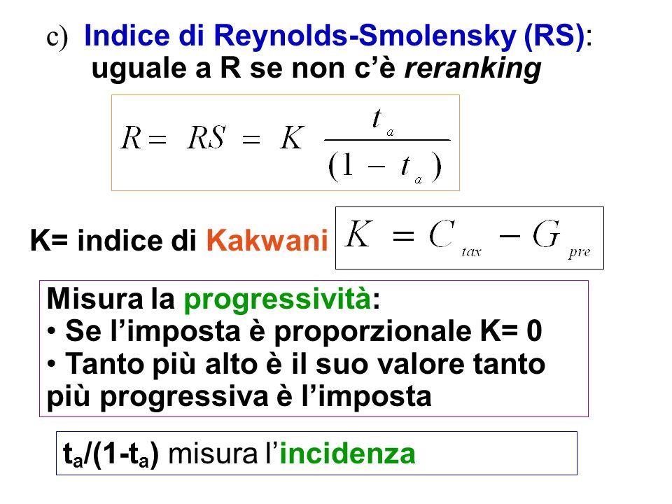 c) Indice di Reynolds-Smolensky (RS): uguale a R se non cè reranking K= indice di Kakwani Misura la progressività: Se limposta è proporzionale K= 0 Ta