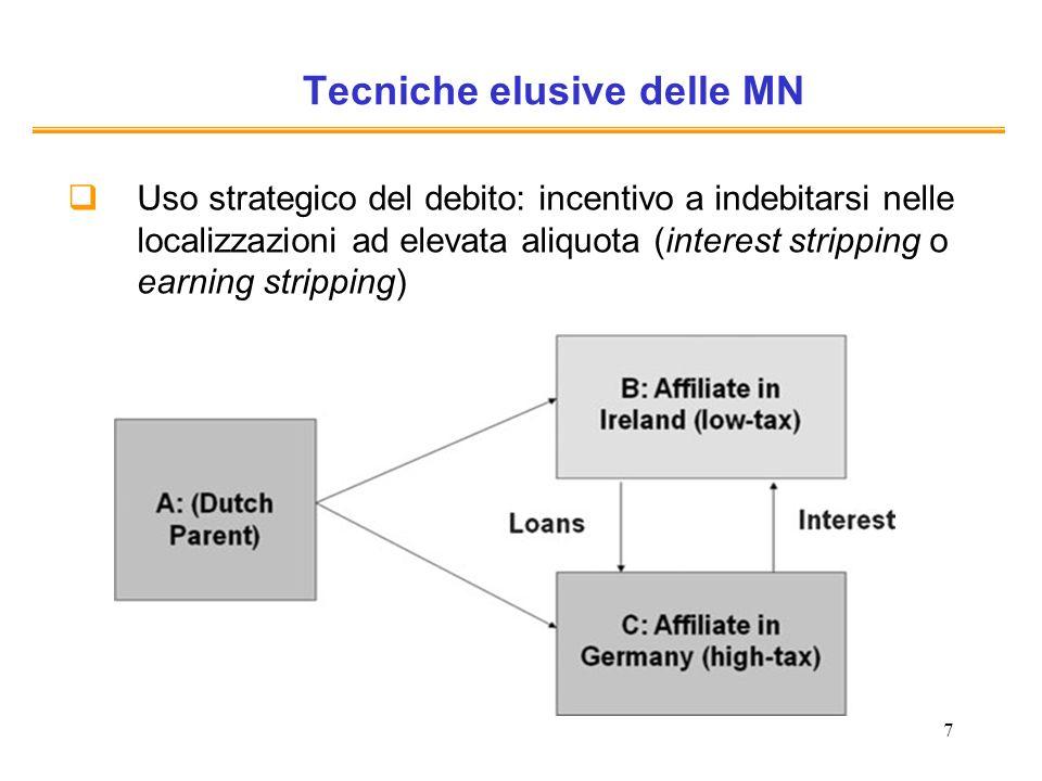 7 Tecniche elusive delle MN Uso strategico del debito: incentivo a indebitarsi nelle localizzazioni ad elevata aliquota (interest stripping o earning stripping)