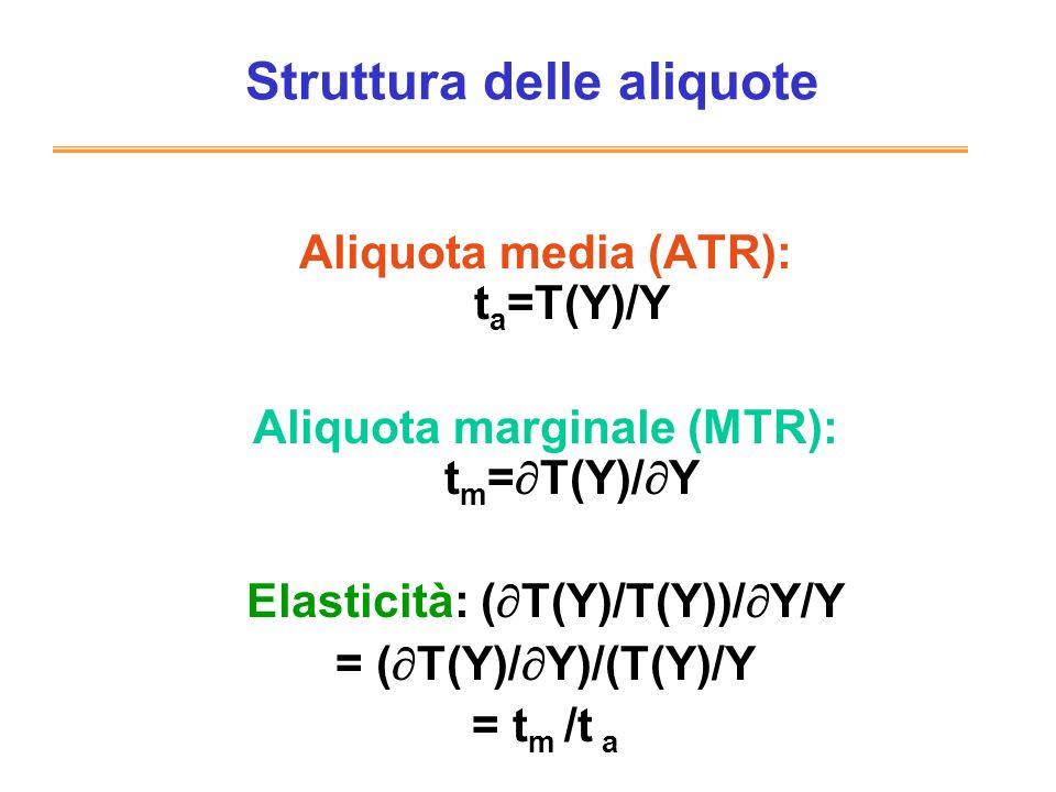 Struttura delle aliquote Aliquota media (ATR): t a =T(Y)/Y Aliquota marginale (MTR): t m = T(Y)/ Y Elasticità: ( T(Y)/T(Y))/ Y/Y = ( T(Y)/ Y)/(T(Y)/Y