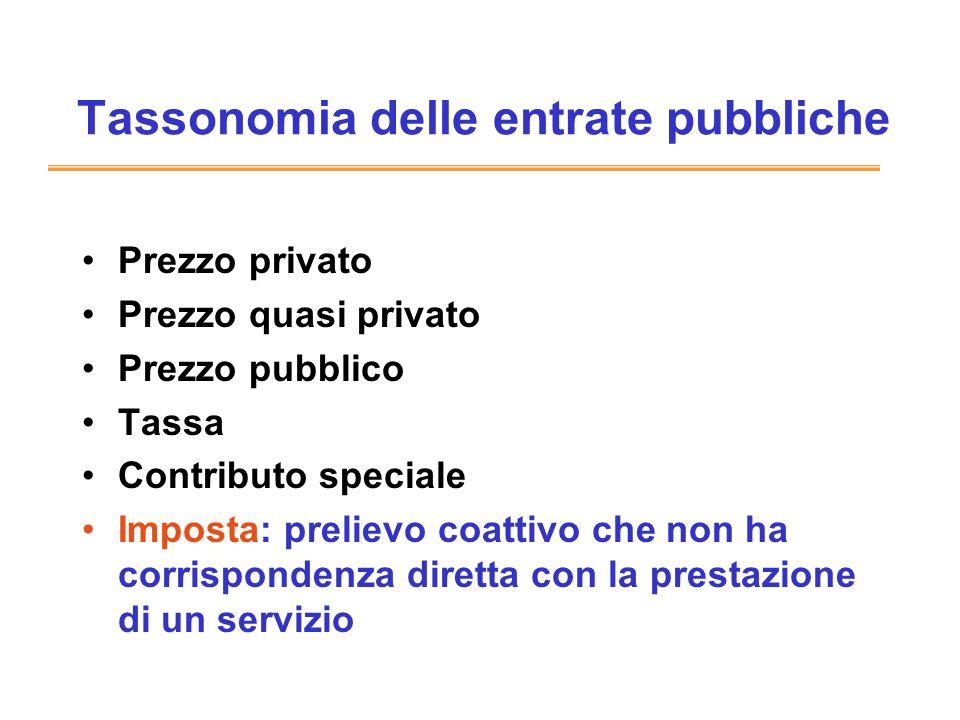 Tassonomia delle entrate pubbliche Prezzo privato Prezzo quasi privato Prezzo pubblico Tassa Contributo speciale Imposta: prelievo coattivo che non ha