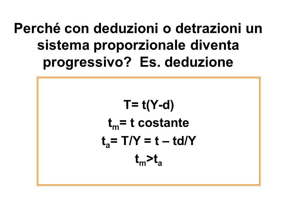 Perché con deduzioni o detrazioni un sistema proporzionale diventa progressivo? Es. deduzione T= t(Y-d) t m = t costante t a = T/Y = t – td/Y t m >t a