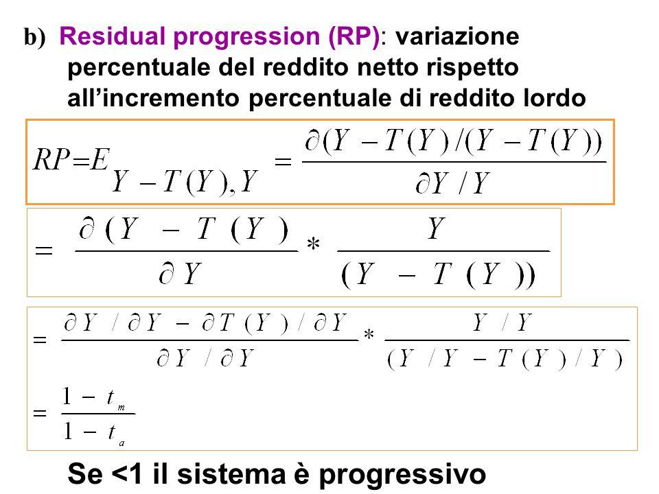 b) Residual progression (RP): variazione percentuale del reddito netto rispetto allincremento percentuale di reddito lordo Se <1 il sistema è progress