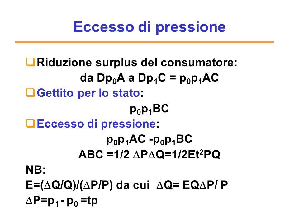 Eccesso di pressione Riduzione surplus del consumatore: da Dp 0 A a Dp 1 C = p 0 p 1 AC Gettito per lo stato: p 0 p 1 BC Eccesso di pressione: p 0 p 1