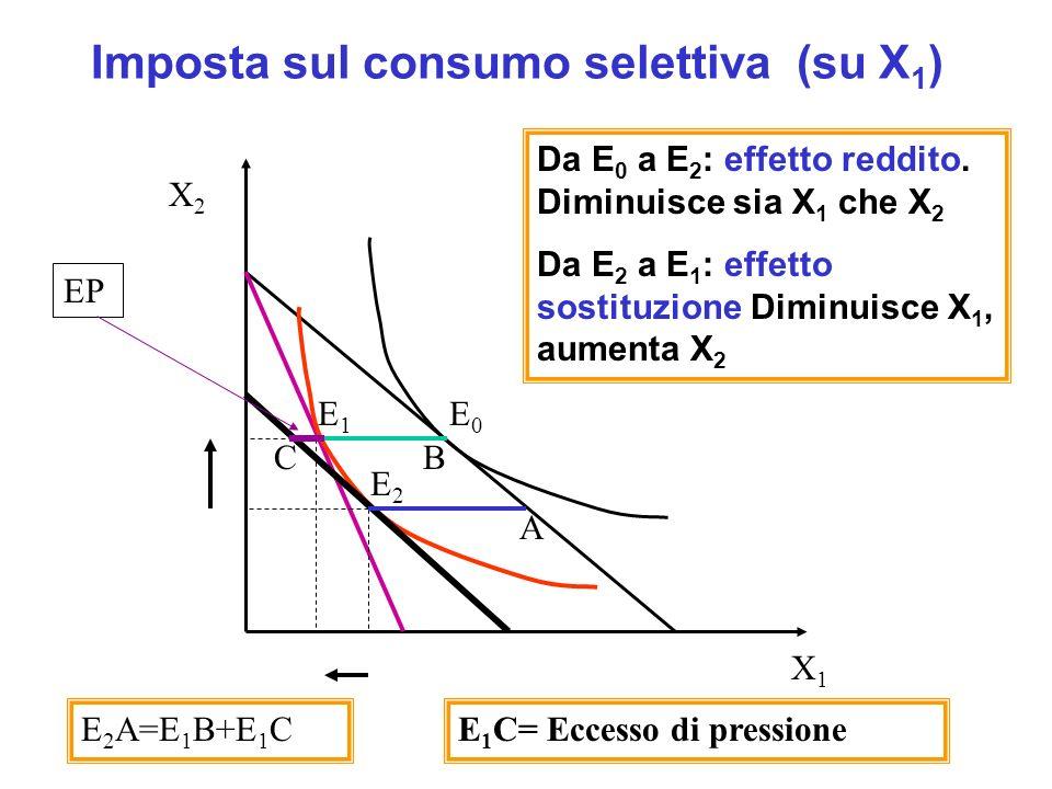 Imposta sul consumo selettiva (su X 1 ) E0E0 E1E1 E2E2 Da E 0 a E 2 : effetto reddito. Diminuisce sia X 1 che X 2 Da E 2 a E 1 : effetto sostituzione