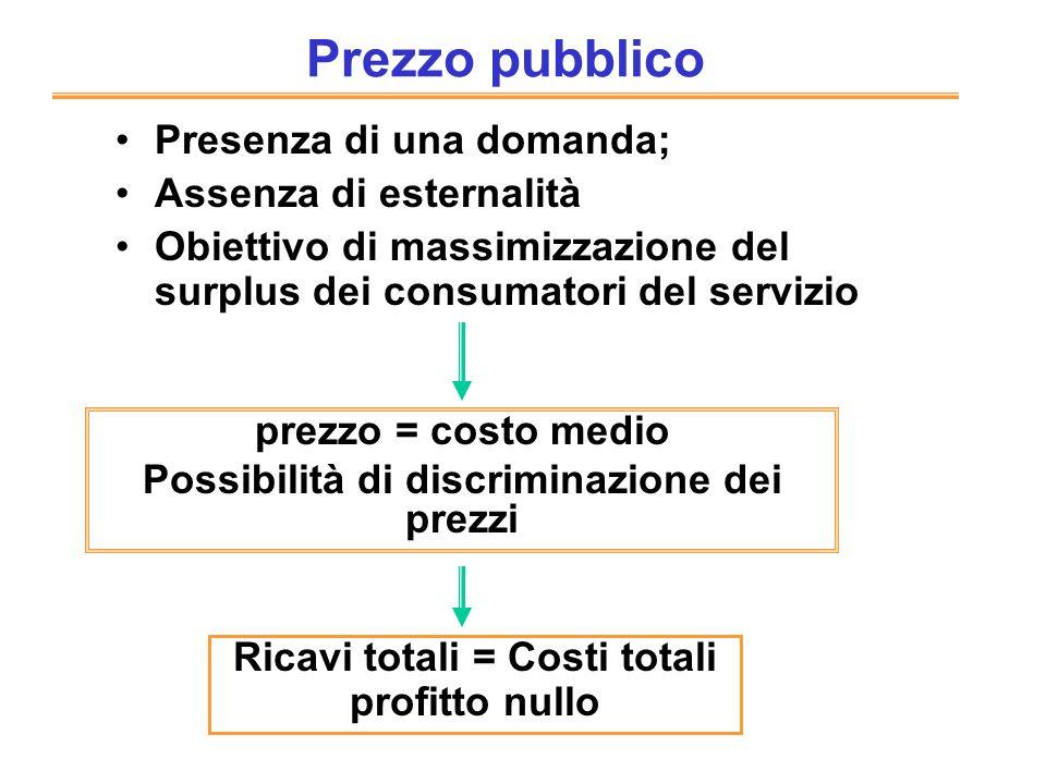 Prezzo pubblico Presenza di una domanda; Assenza di esternalità Obiettivo di massimizzazione del surplus dei consumatori del servizio prezzo = costo m