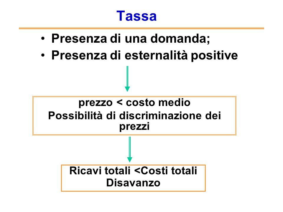 Tassa Presenza di una domanda; Presenza di esternalità positive prezzo < costo medio Possibilità di discriminazione dei prezzi Ricavi totali <Costi to