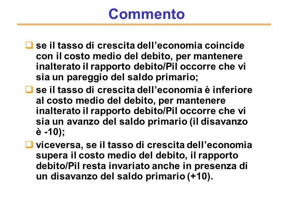 Commento se il tasso di crescita delleconomia coincide con il costo medio del debito, per mantenere inalterato il rapporto debito/Pil occorre che vi s